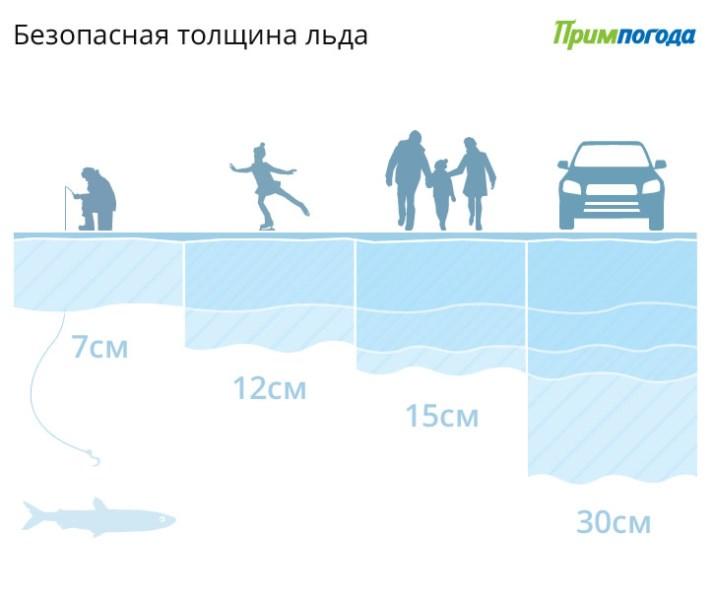 Сколько градусов вода подо льдом